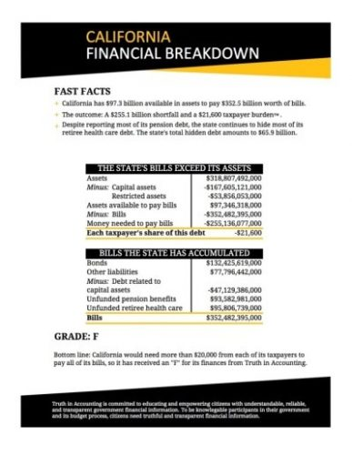 ca-financial-breakdown