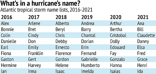 List Of Hurricanes 2020.How Are Noaa S National Hurricanes Named Jetsetting Magazine
